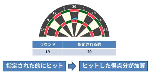 クリケットカウントアップのルール_02