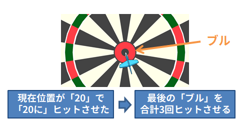 ローテーションのルール_03