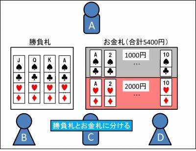 銀行(お金)のやり方_02