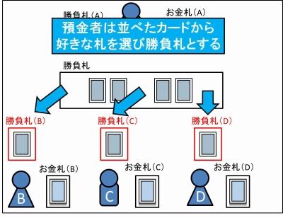 銀行(お金)のやり方_05