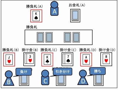 銀行(お金)のやり方_09