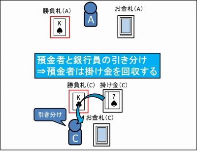 銀行(お金)のやり方_12