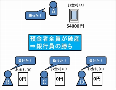 銀行(お金)のやり方_13