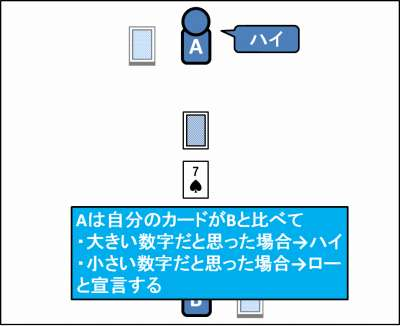 ハイ&ローの遊び方_03