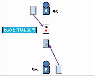 ハイ&ローの遊び方_06