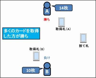 ハイ&ローの遊び方_07